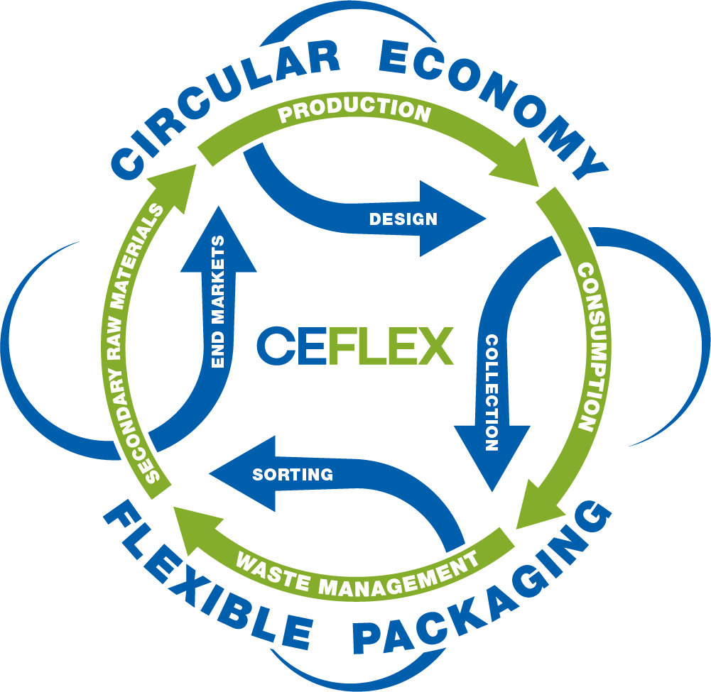 circular economy in flexible packaging graphic